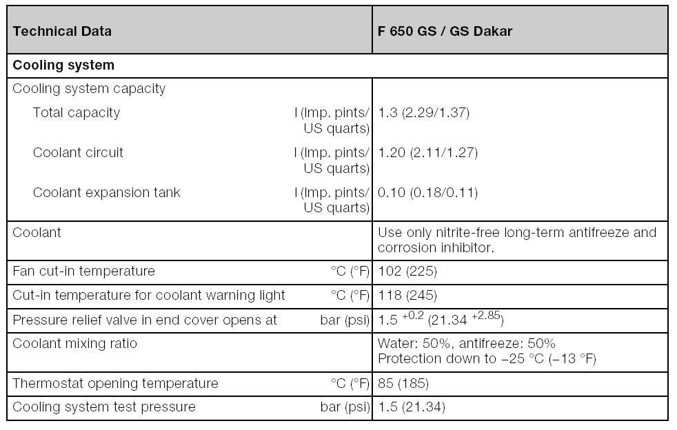 Coolant Change FAQ GS Dakar