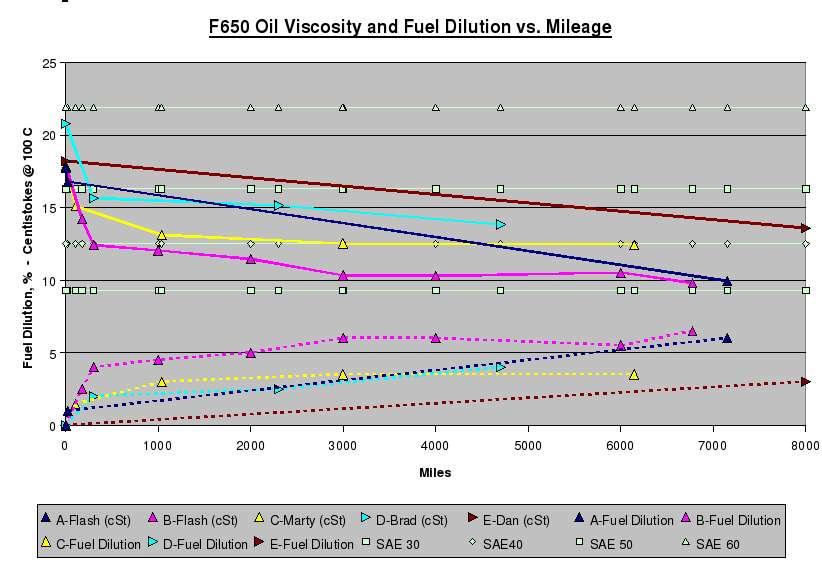 fork oil viscosity chart